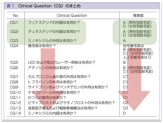 Clinical QUestionのまとめ